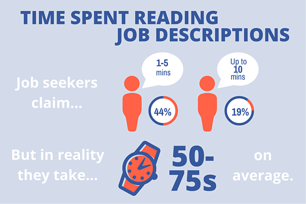 Infographic describing how long job seekers spend reading job descriptions