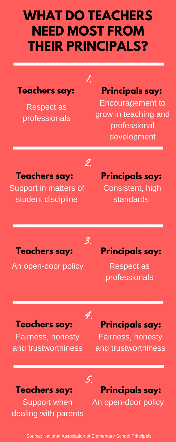 A comparison of what teachers need most from their principals and what principals think teachers need most from them.