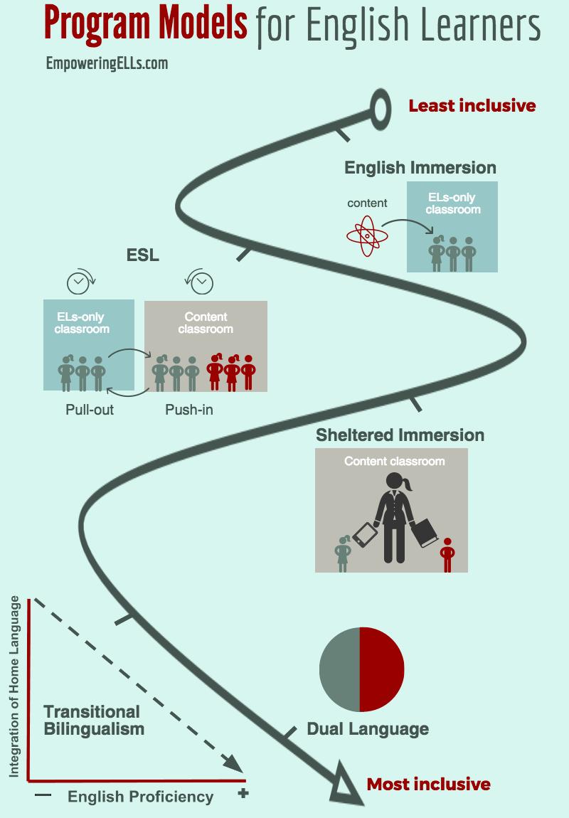Program models for ESL