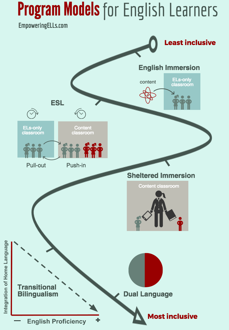 Program models for ESL