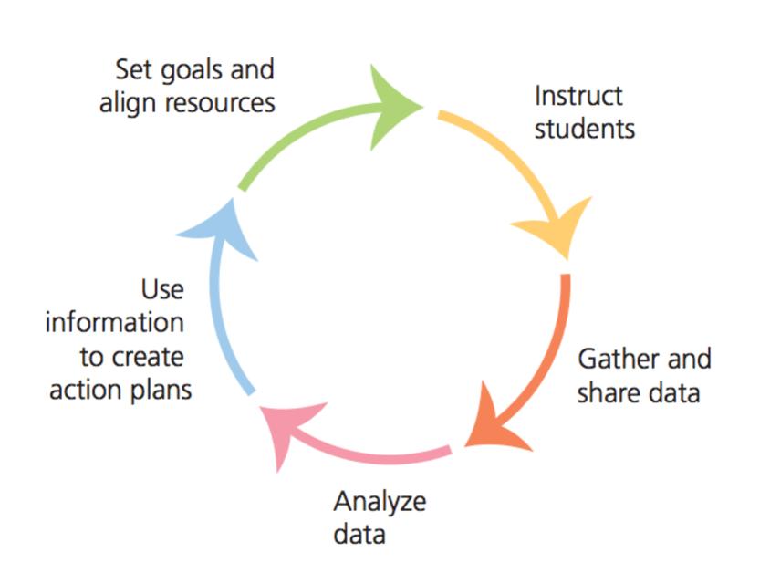 school leadership data