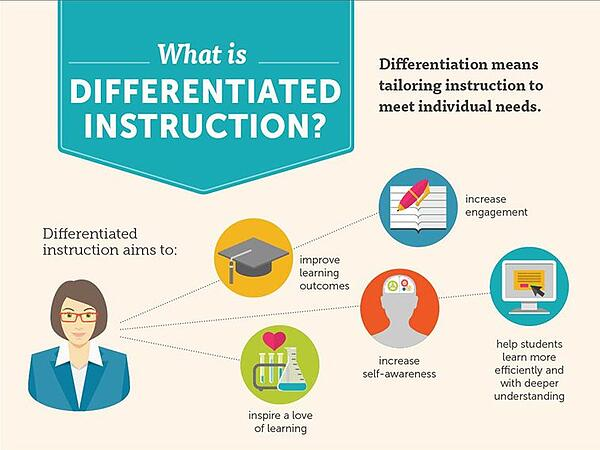 differentiated-instruction for esl learning